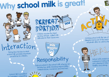 Why school milk is great